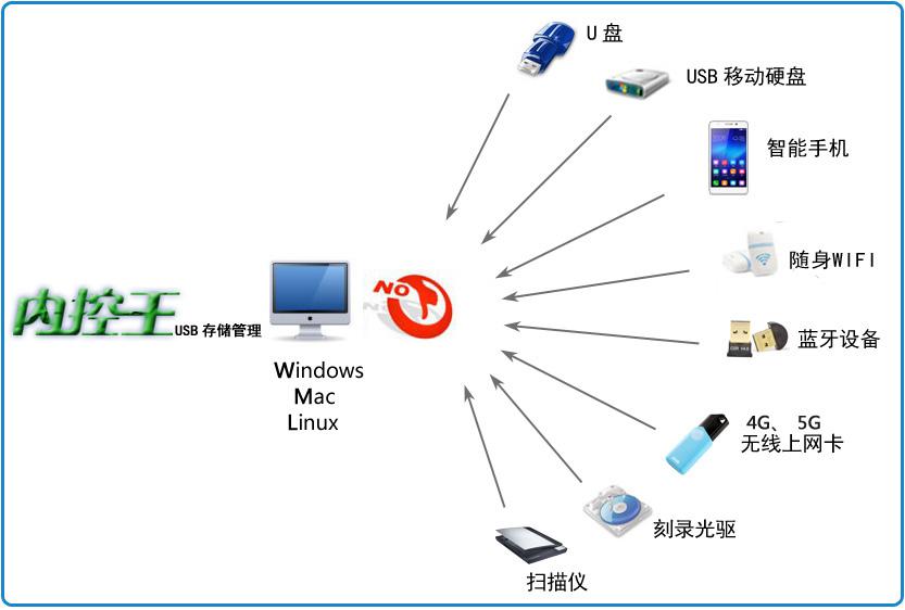 USB存储管理
