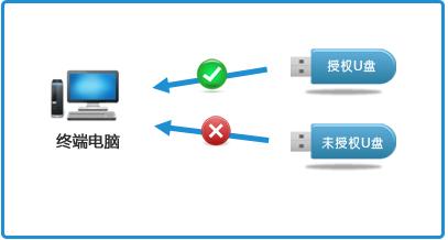 USB存储授权使用